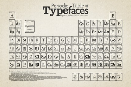 Tabelul periodic al tipurilor de literă
